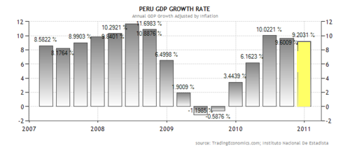 peruvian economy and its place in the world economics essay Sample economics essays economics essays search to find a specific economics essay or browse from the list china may be the world's largest economy by 2050.